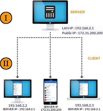 Lan Messenger Install Setup