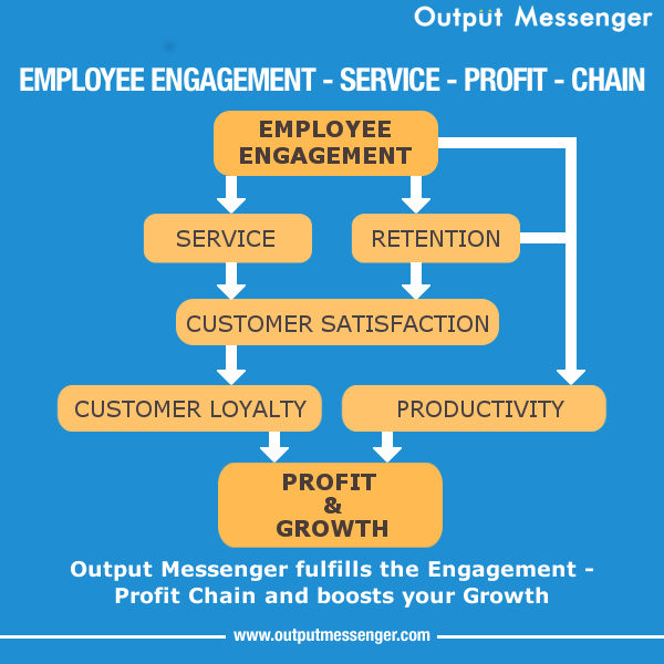 Lan Messenger Employee Engagement Chain